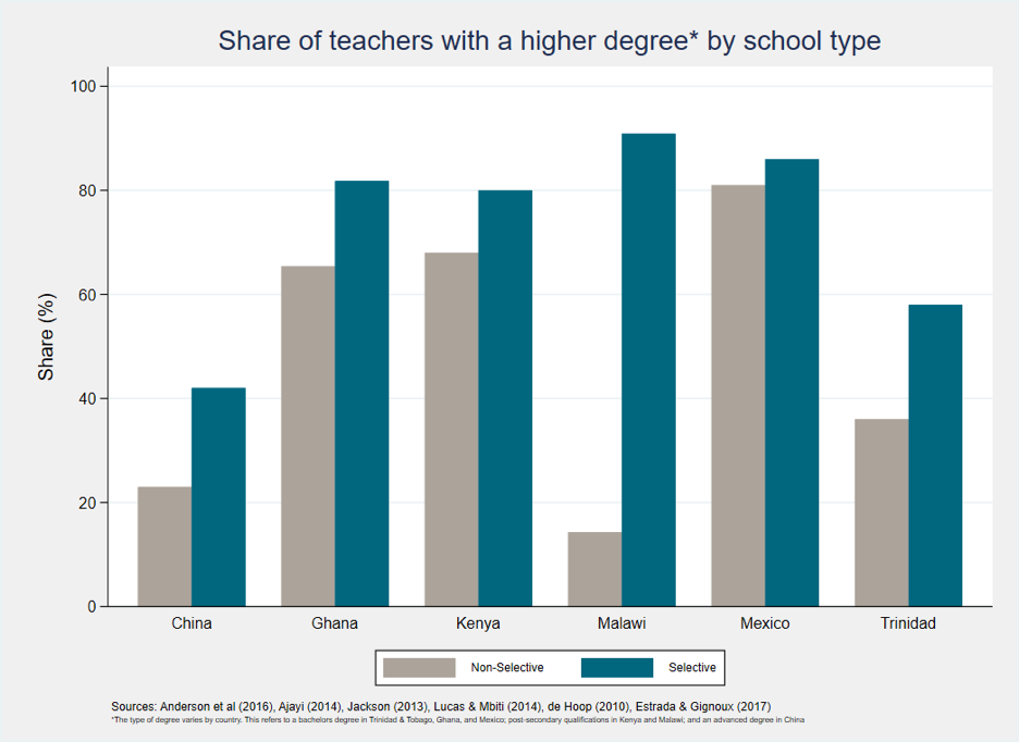 Figure 2. Share of teachers with a higher degree by school type.