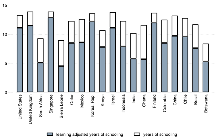 Breakdown of a selection of countries by formal years of schooling versus LAYS. In all cases, LAYS are lower but it varies by how much