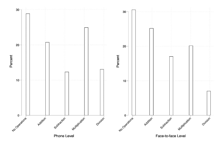 Two charts showing that phone-based and face-to-face assessments have similar results