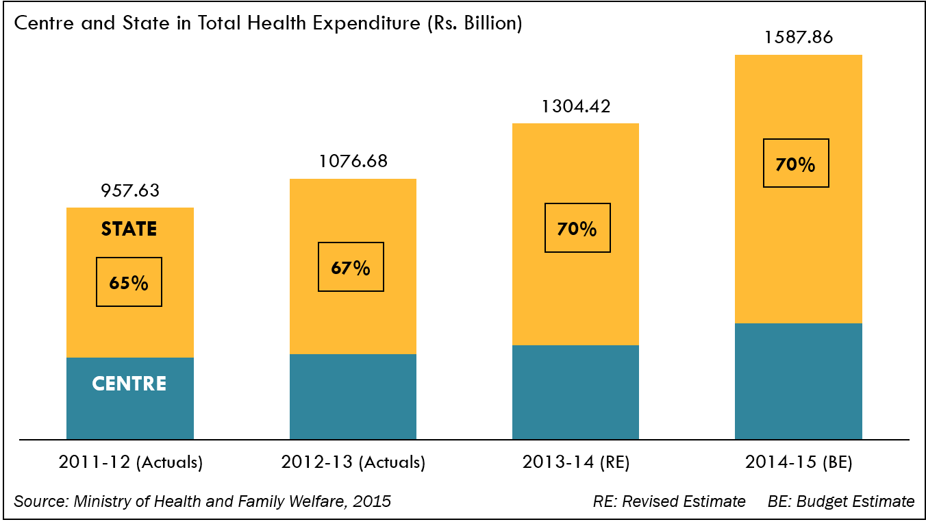 India Devolves—but Will States Spend (Well) on Health?