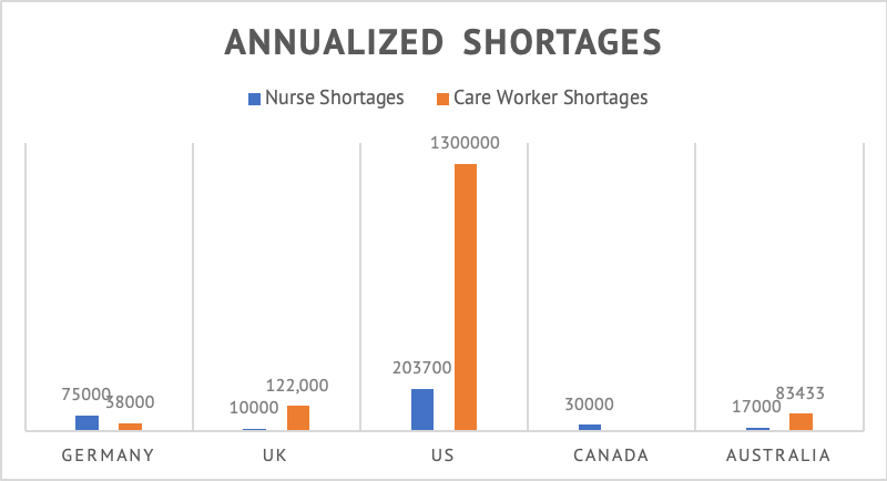 A chart showing shortages in the nursing and care work sectors