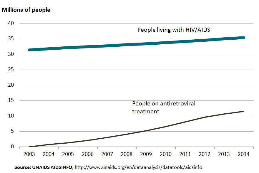 Impressive growth in the number of people on antiretroviral treatment has not yet led to a decrease in the total number of people living with HIV/AIDS