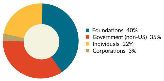 revenue pie chart 40% foundations 35% government 22% individuals 3% corporations