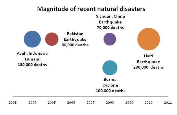 Recent Natural Disasters February