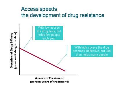 access speeds