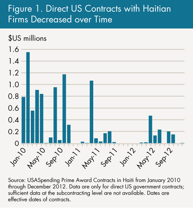 Figure 1. Direct US Contracts with Haitian Firms Decreased over Time