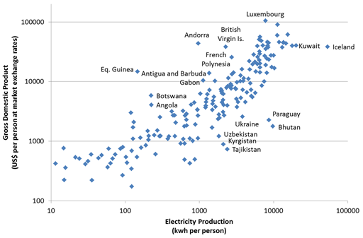 gdp per capita essay