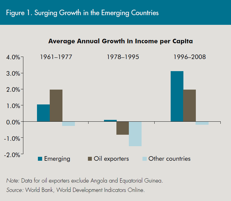 Fig 1. Surging Growth in the Emerging Countries