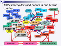 donor coordination?