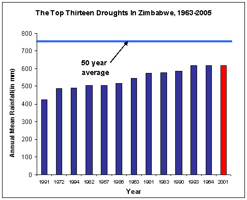 The Top Thirteen Droughts In