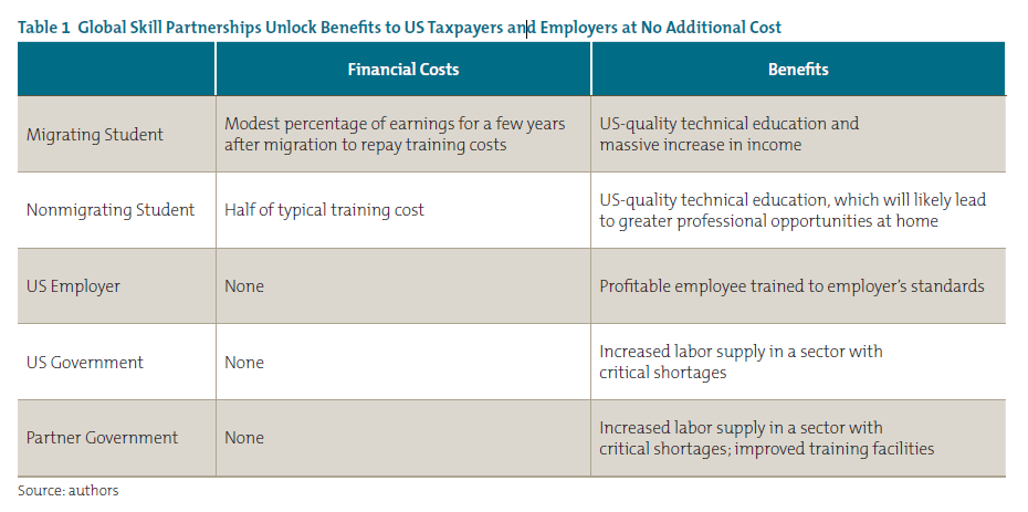 Table 1 Global Skill Partnerships Unlock Benefits to US Taxpayers and Employers at No Additional Cost