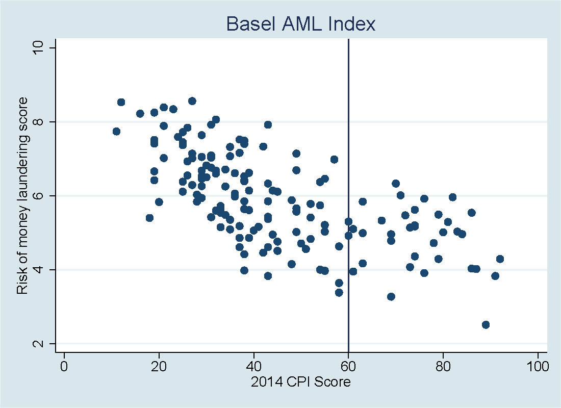 Basel AML Index