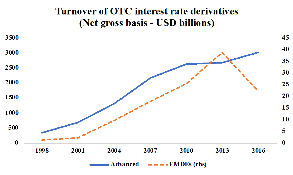 Chart of the turnover of OTC interest rate derivatives