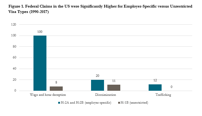 A table showing that federal claims in the US were significantly higher for employer-specific versus unrestricted visa types between 1990-2017
