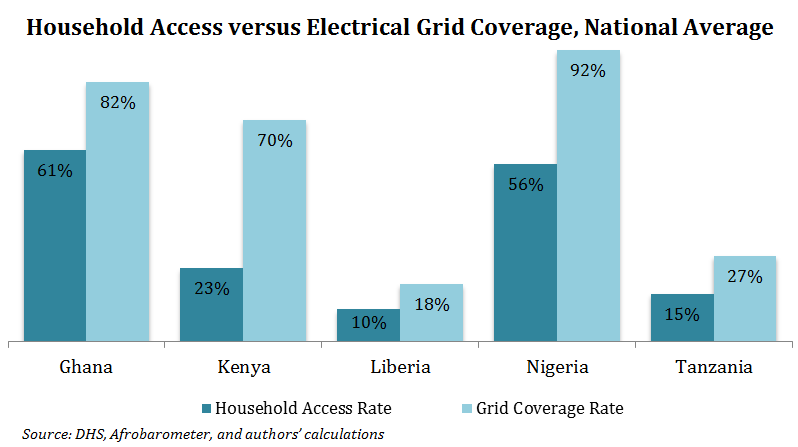 Shedding New Light on the Off-Grid Debate in Power Africa Countries