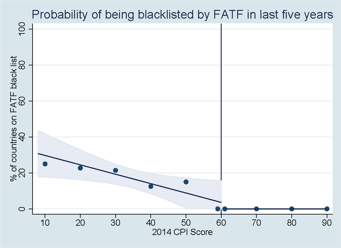 Probability of being blacklisted by the FATF in last five years