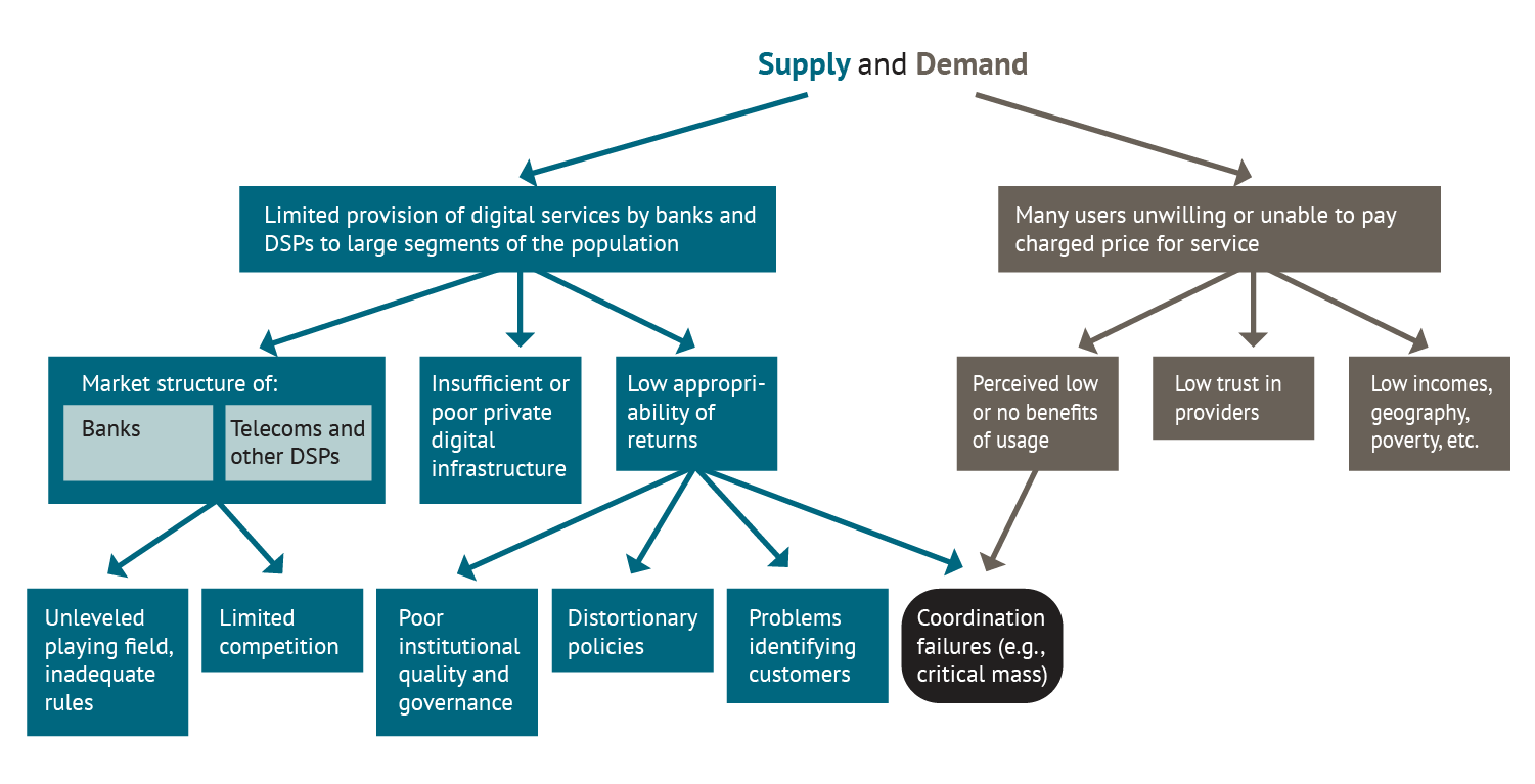 A figure showing the decision tree of determinants of inadequate financial inclusion using digital means