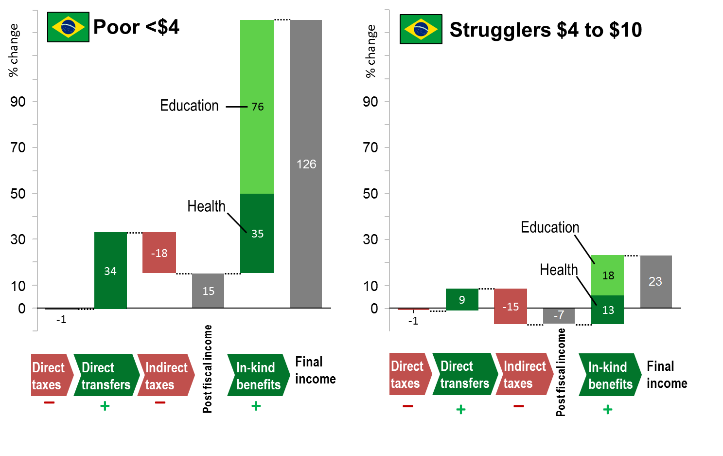 Taxation of stock options in brazil