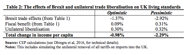 The effects of Brexit and unilateral trade liberalisation on UK living standards.
