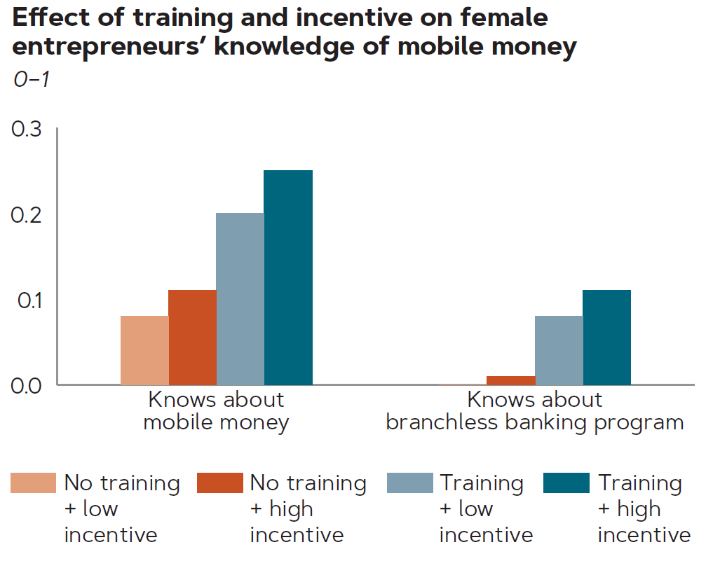 Graph of the effect of training and incentive on female entrepreneurs' knowledge of mobile money