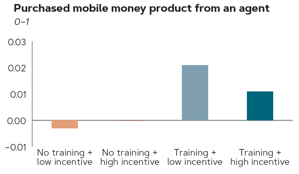 Graph of women who purchased mobile money product from an agent