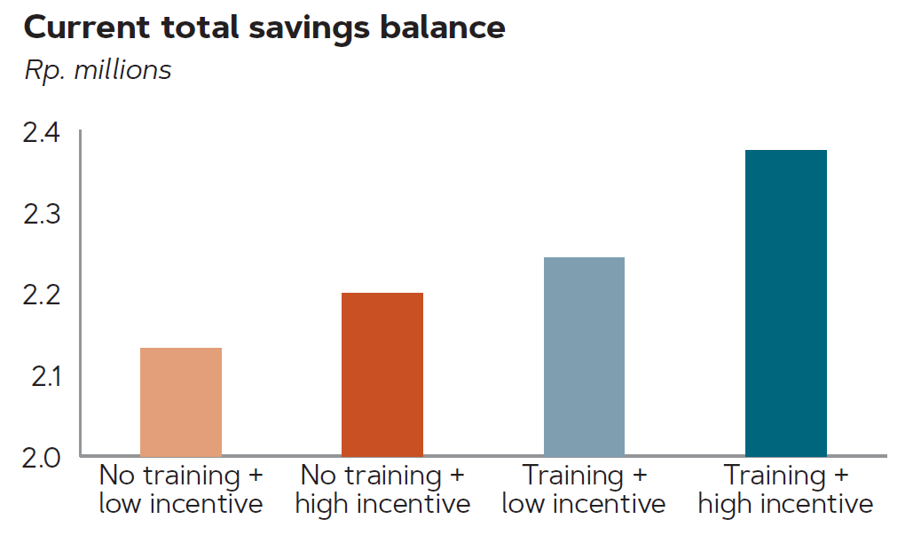 Graph of current total savings balance