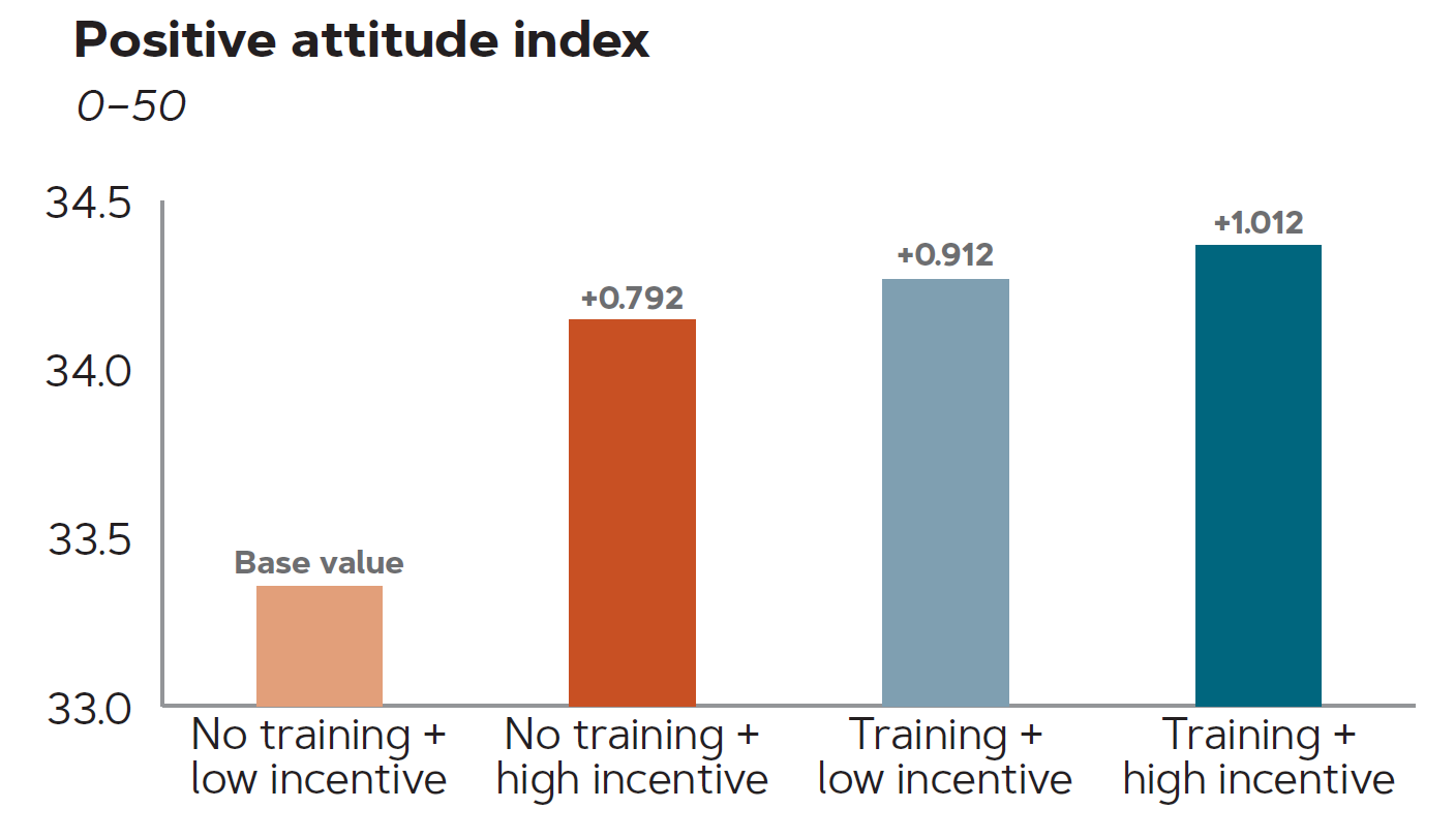 Graph of positive attitude index