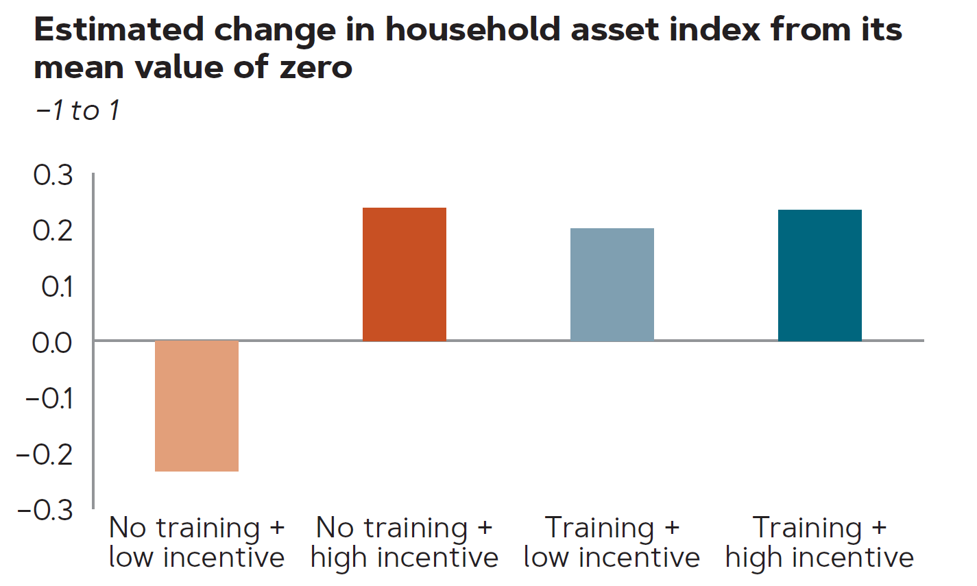 Graph of estimated change in household asset index from its mean value of zero