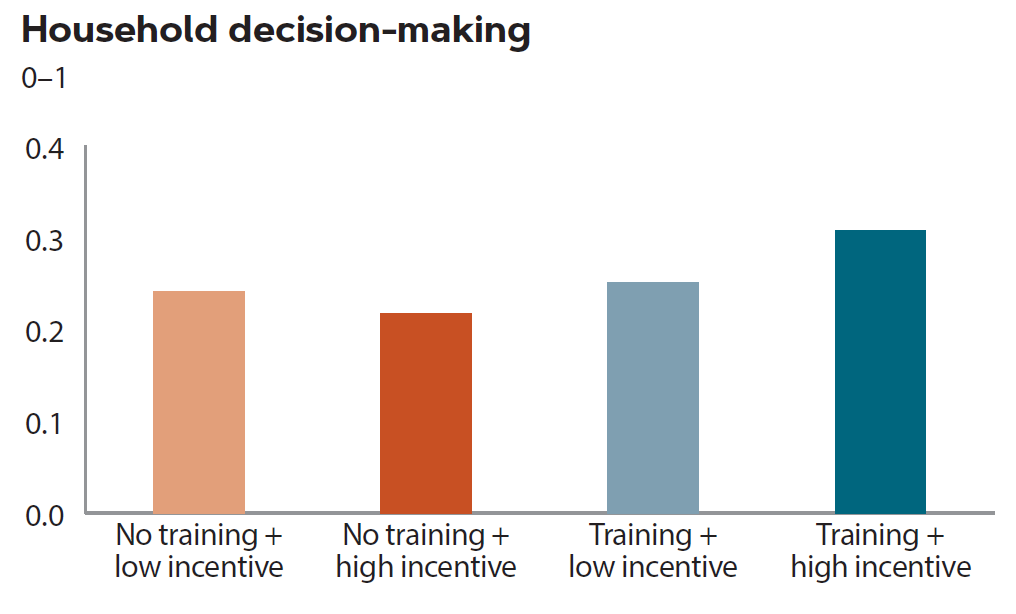 Graph of household decision-making