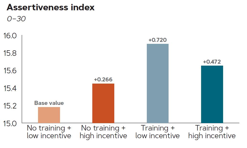 Graph of assertiveness index