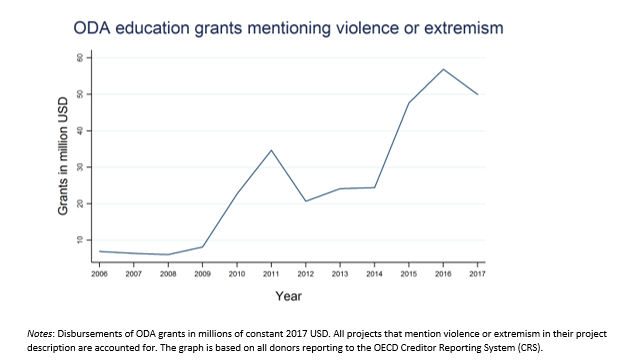 A graph showing ODA education grants mentioning violence or extremism