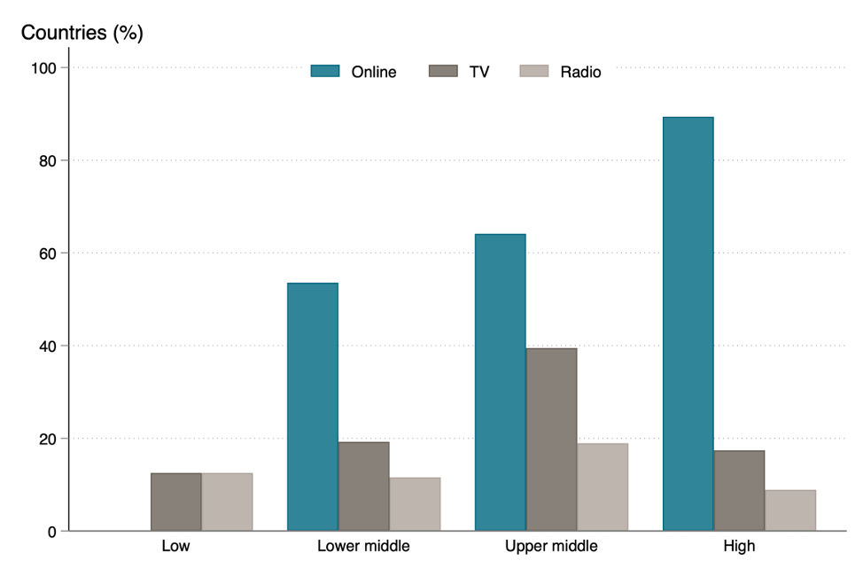 Chart showing high income countries have announced more online learning efforts, while middle and low income have used TV and radio (and are less likely to have announced any)
