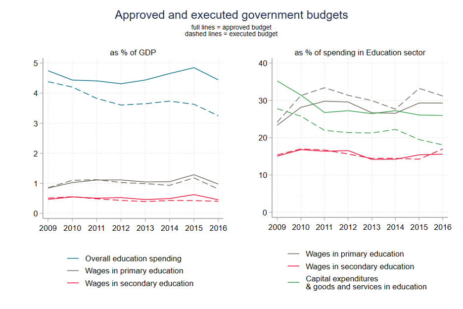 A chart showing that as a percentage of spending in the education sector, executed funds for wages tend to meet or exceed what is approved, while capital expenditures and goods and services tend to be much lower