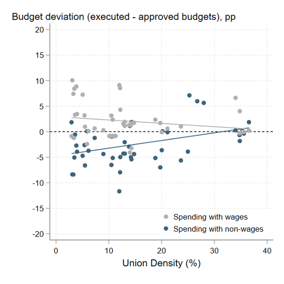 Chart showing union density positively correlates with execution of non-salary budgets
