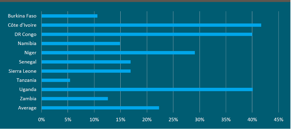Chart showing prevalence of contract teachers in school systems. Cote dIvoire, Uganda, and DRC are the highest, at 40%+