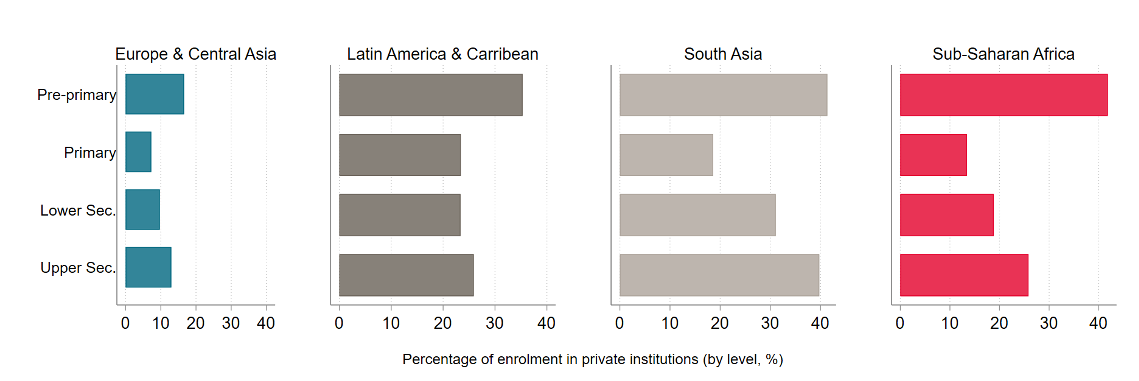 Chart showing prevalence of private schools in Europe, Africa, Latin America, and South Asia. The other three have far higher private enrollment than Europe, and pre-primary and high secondary have the highest percentages across all.