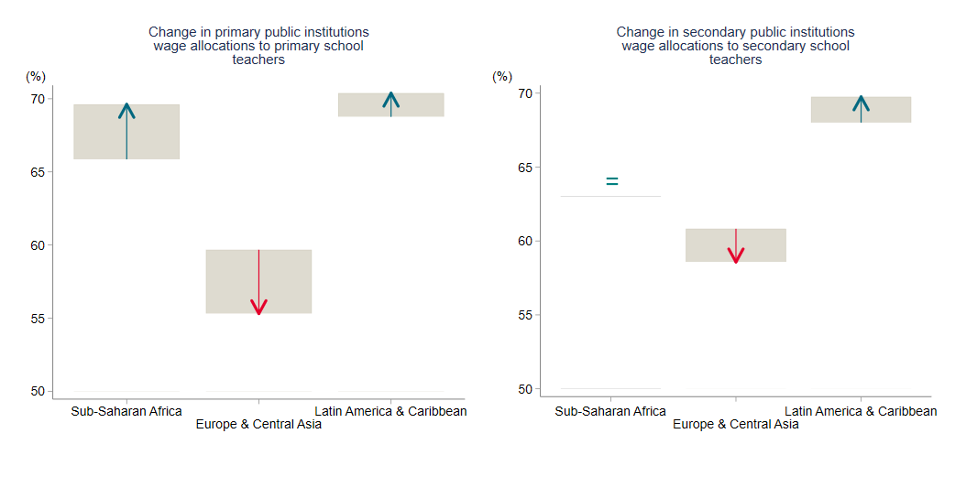 Chart showing that changes in wage allocations to teachers went up in Sub-Saharan Africa and Latin America, but fell in Europe and Central Asia for primary school. For secondary they stayed equal in Africa, rose in Latin America, and fell less sharply in Europe and Central Asia.
