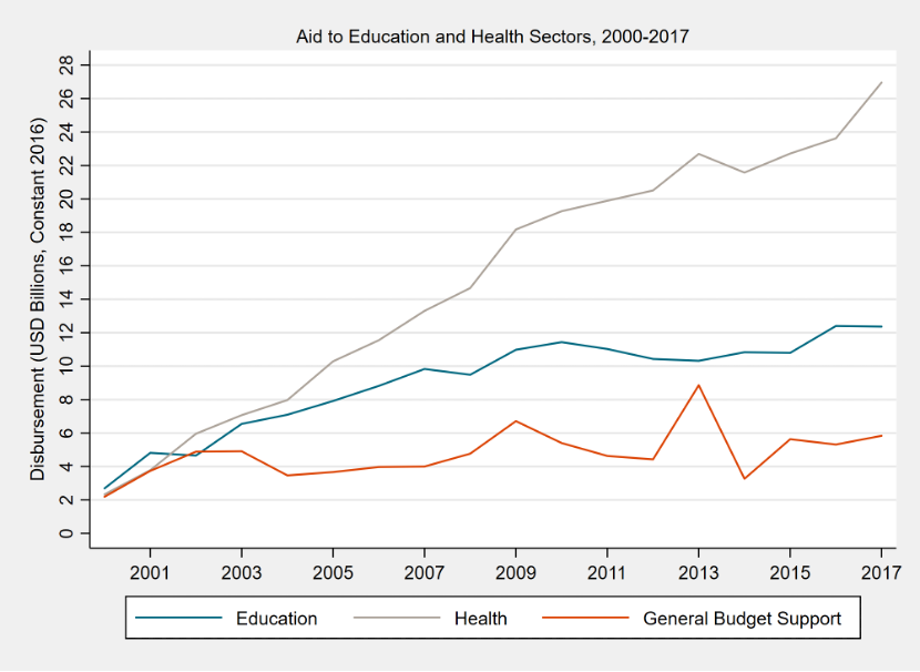 Chart showing that aid to health rose to outstrip education aid over the last 20 years, with general budget support remaining flat below them