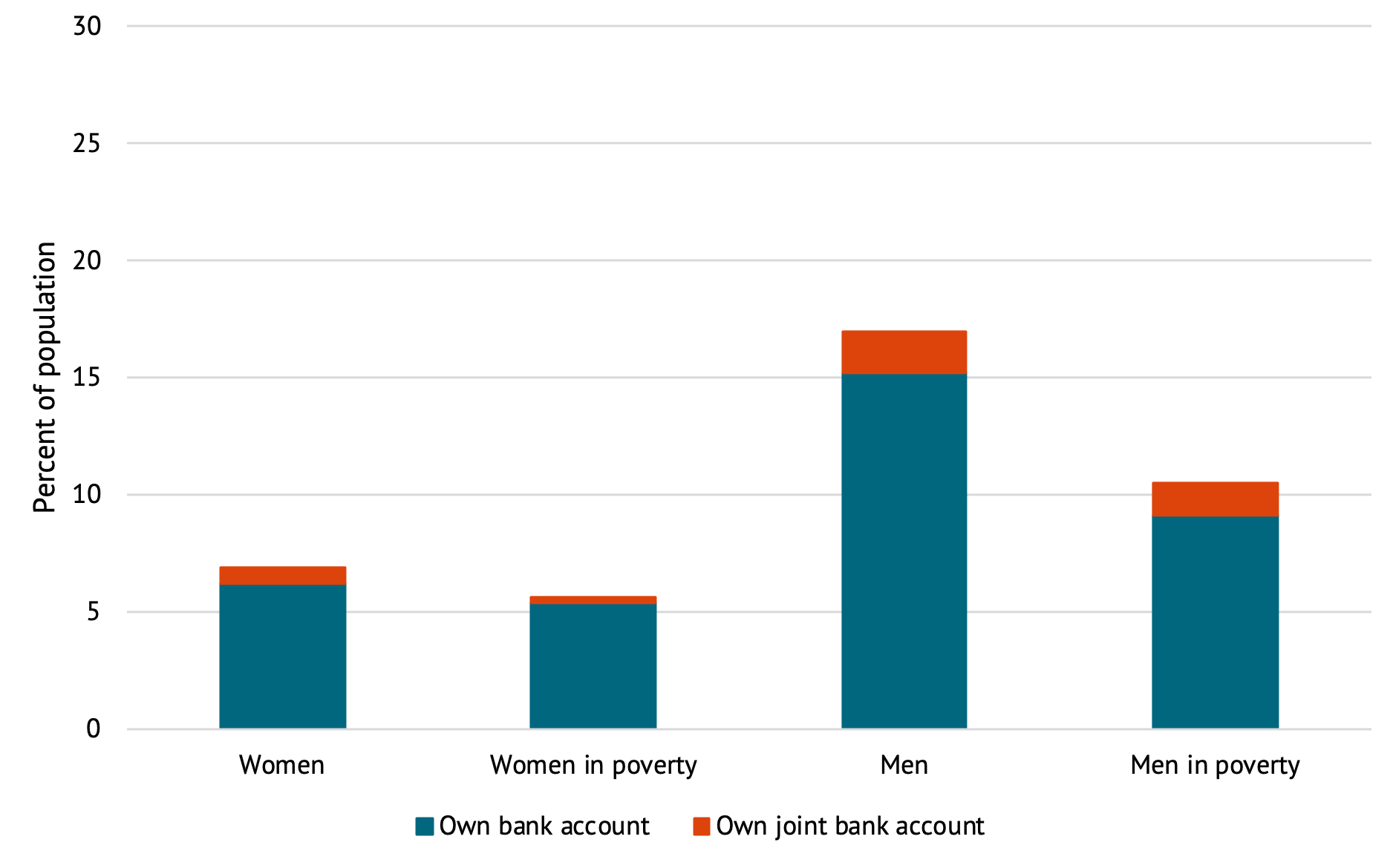 A figure showing the percent of women and men who have bank accounts