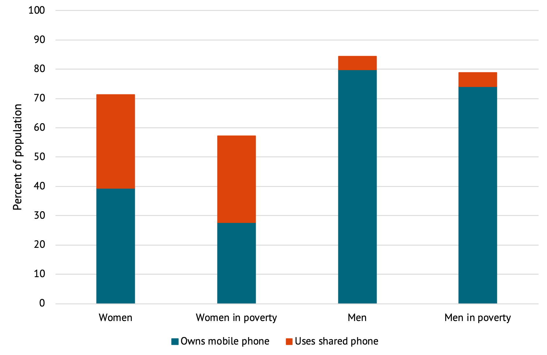 A graph showing the percent of women and men with access to a phone