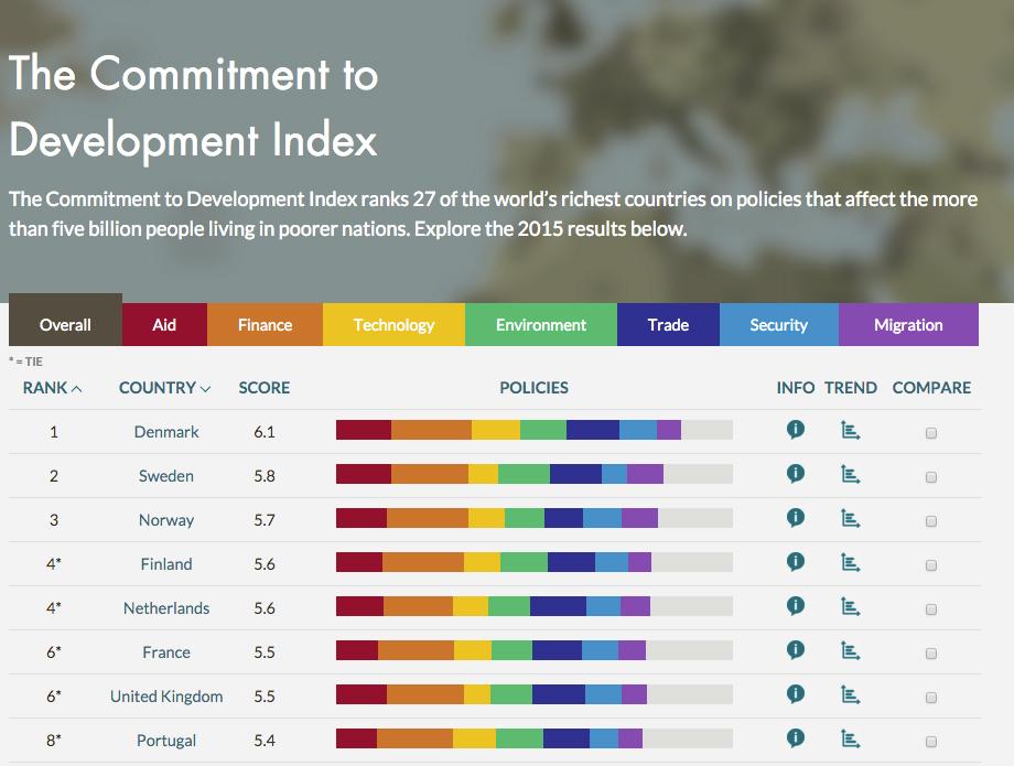 Commitment to Development Index interactive