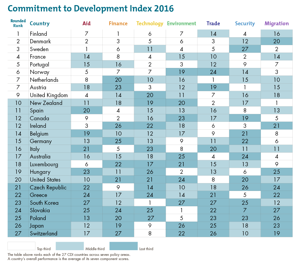 Commitment to Development Index 2016 rankings