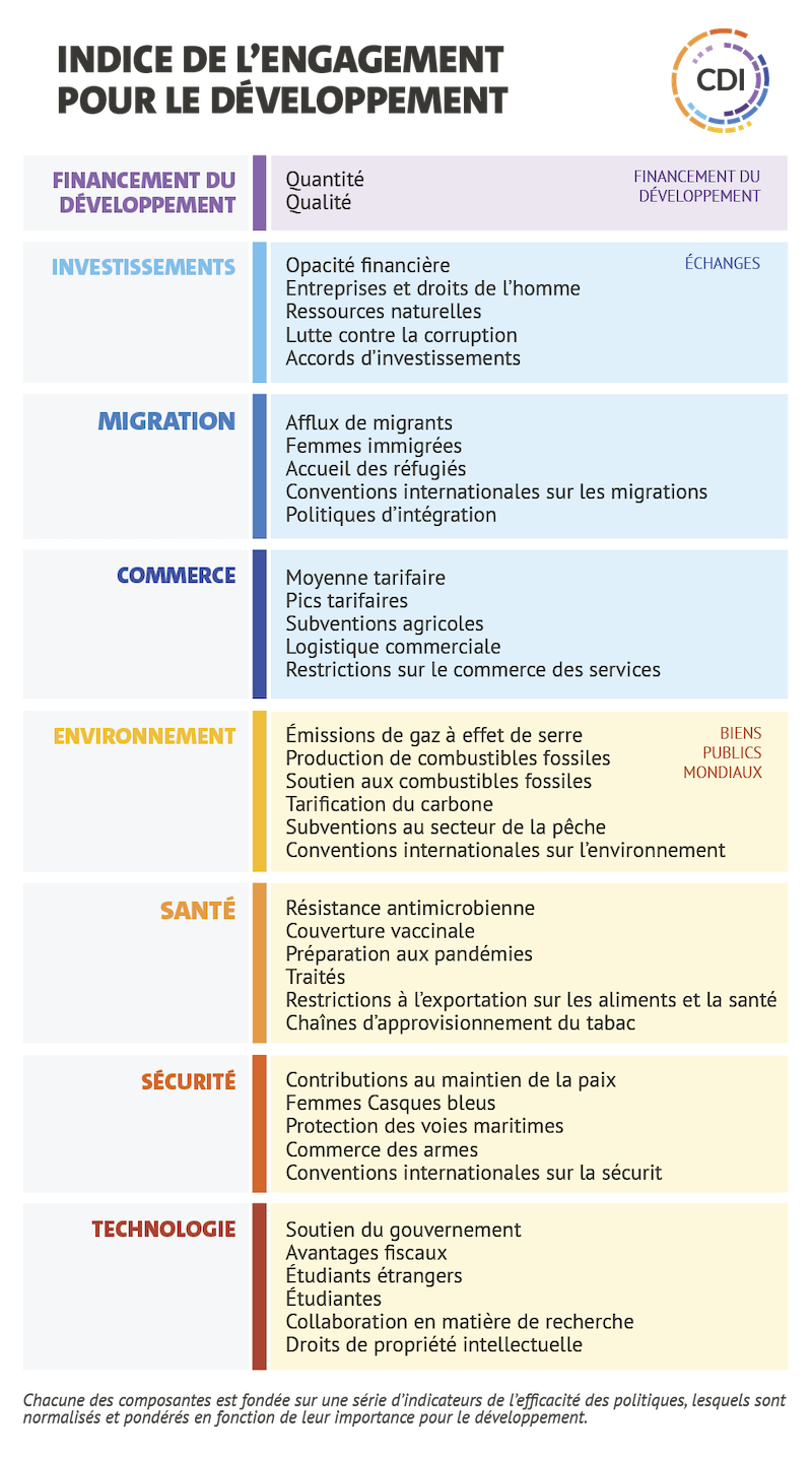 Chart showing the subcomponents for each of the 8 CDI components, like migrant inflows and refugee hosting under migration and ag subsidies and tariff averages under trade
