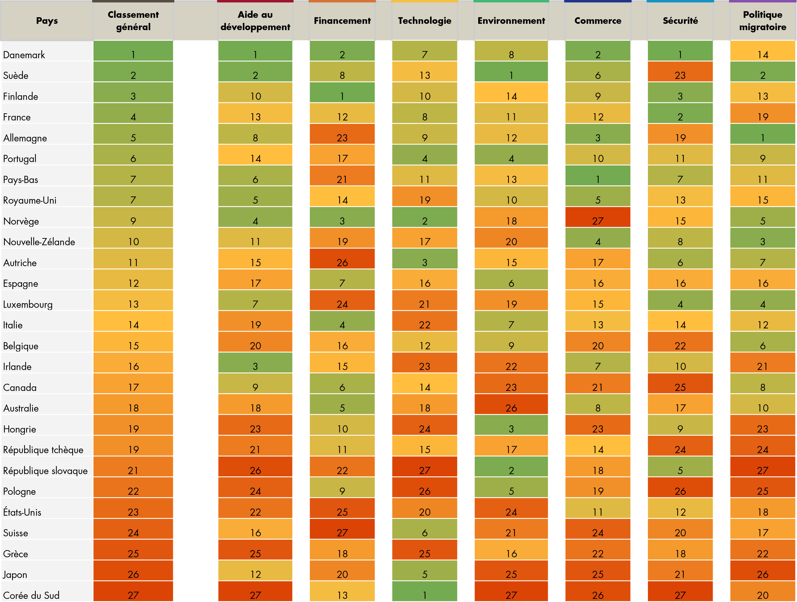 Table ranking all 27 CDI countries across all 7 categories, in French