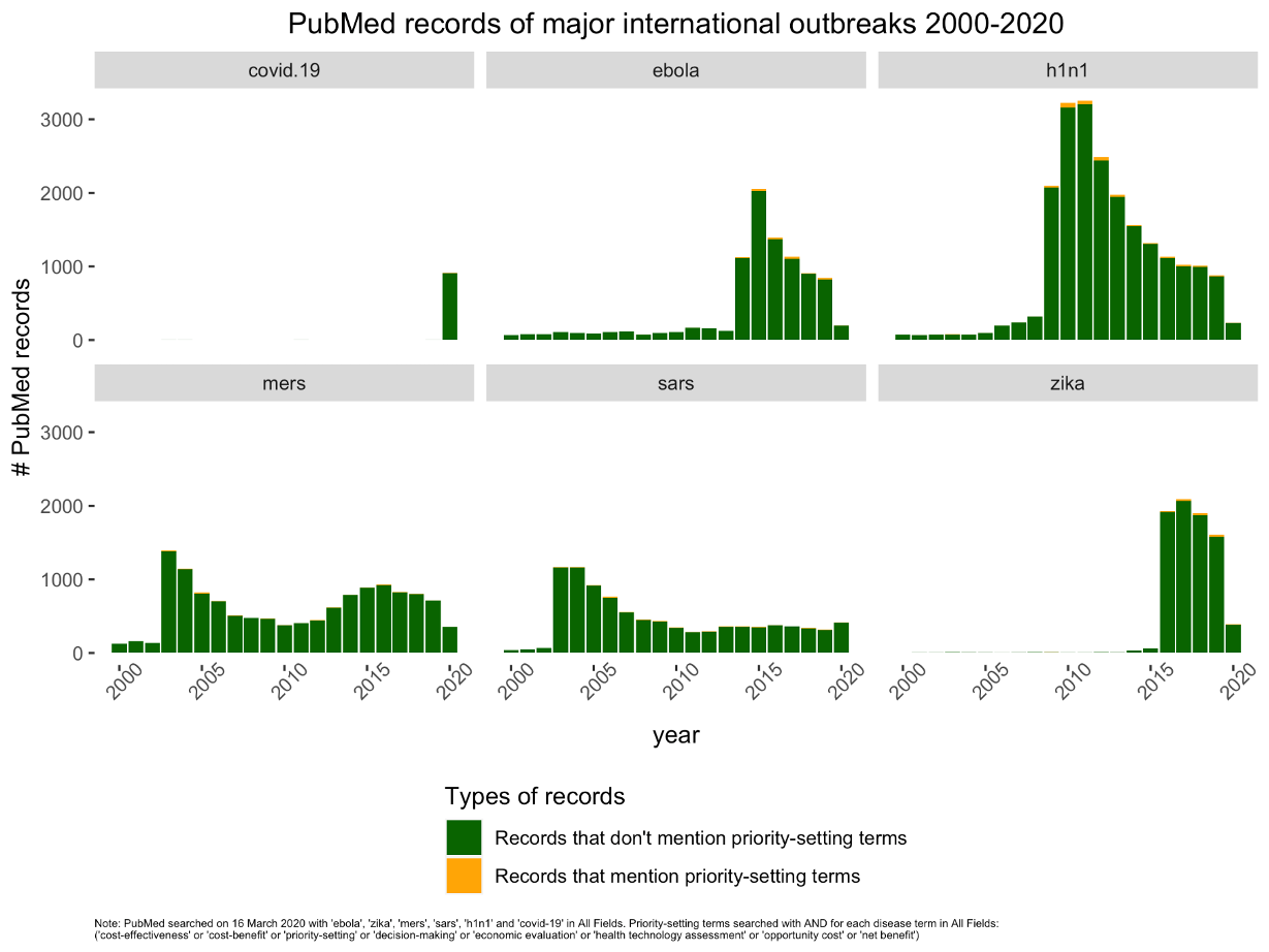 Charts show most research on pandemics doesn't mention priority-setting