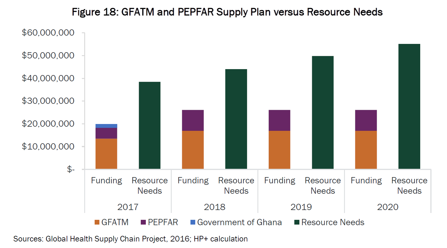 Chart of GFATM and PEPFAR supply plan vs. resource needs