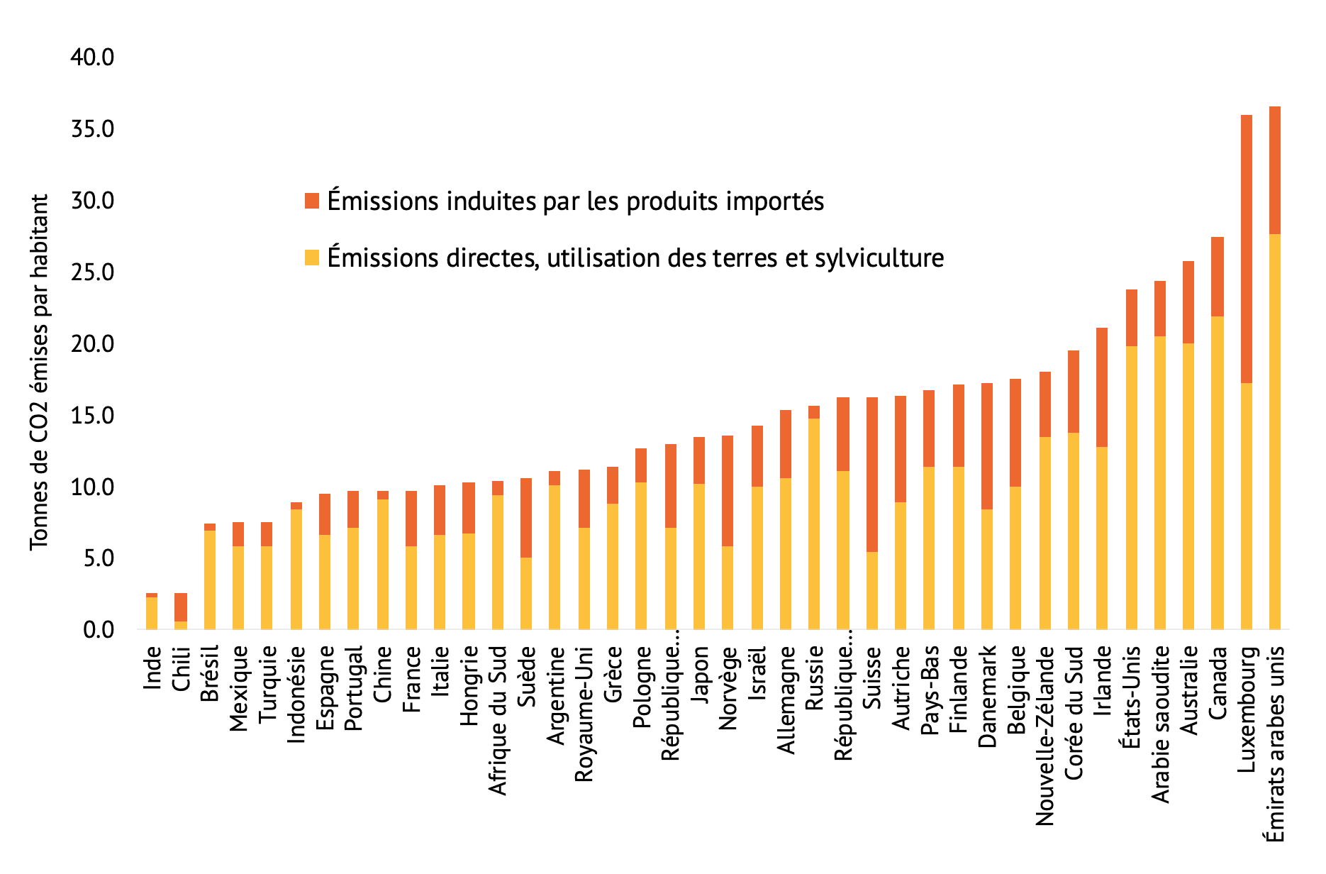 Émissions de gaz à effet de serre par source<br />