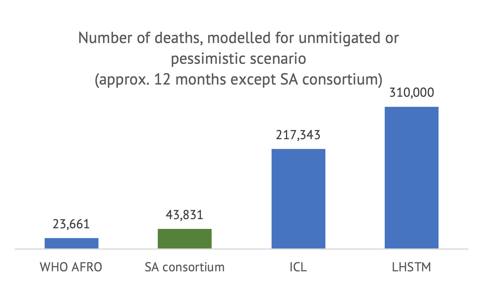 A bar chart comparing deaths over a similar timeframe from the four models, with ICL and LSHTM much higher than the other two