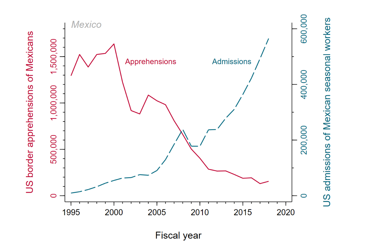 A figure showing Mexico's massive flip from unauthorized to authorized migration