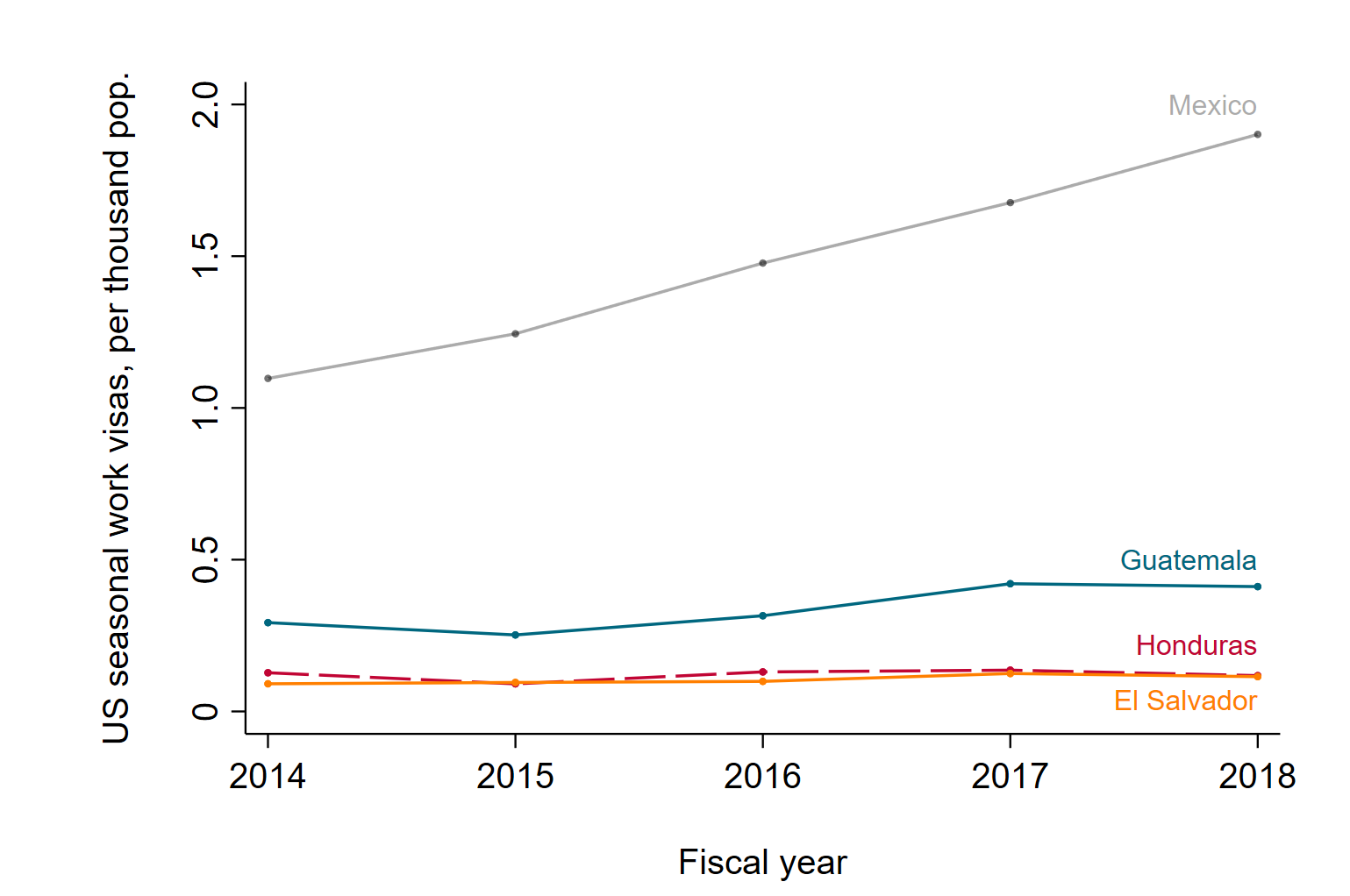 A figure showing that Northern Triangle access to US seasonal work visas has been very low and stagnant in recent years, even as Mexico's access has doubled relative to its population.